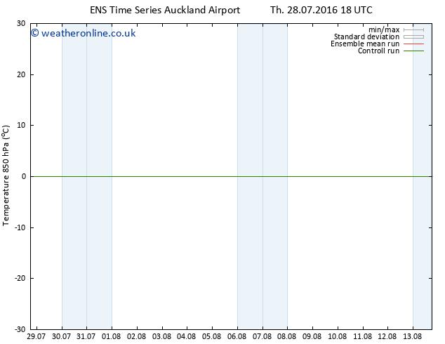 Temp. 850 hPa GEFS TS Mo 01.08.2016 00 GMT