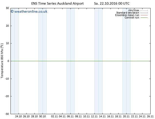 Temp. 850 hPa GEFS TS Sa 22.10.2016 00 GMT