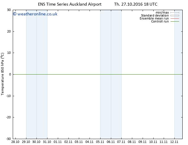 Temp. 850 hPa GEFS TS Sa 29.10.2016 00 GMT