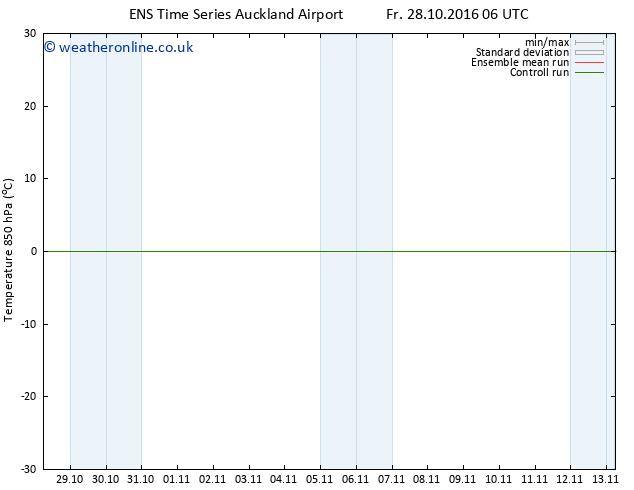 Temp. 850 hPa GEFS TS Su 30.10.2016 18 GMT