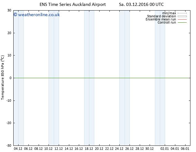 Temp. 850 hPa GEFS TS Sa 03.12.2016 00 GMT