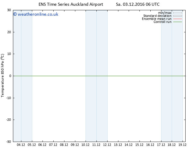 Temp. 850 hPa GEFS TS Sa 03.12.2016 06 GMT