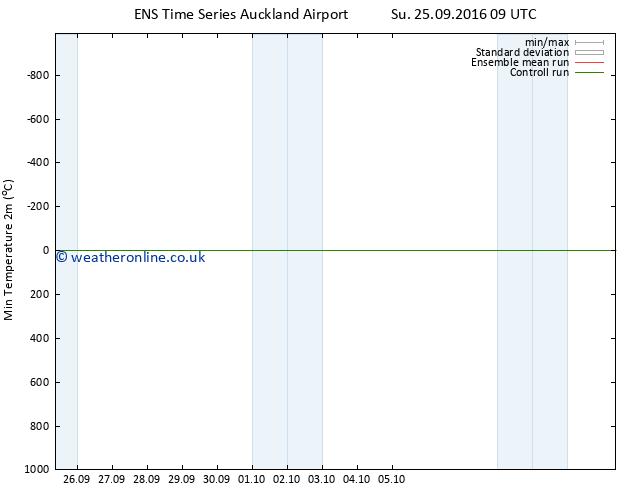 Temperature Low (2m) GEFS TS Su 02.10.2016 21 GMT