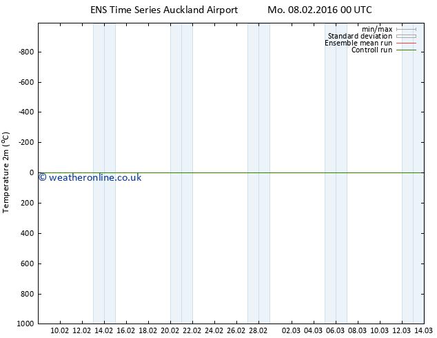 Temperature (2m) GEFS TS Tu 09.02.2016 18 GMT