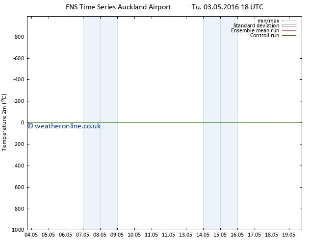 Temperature (2m) GEFS TS Fr 06.05.2016 00 GMT