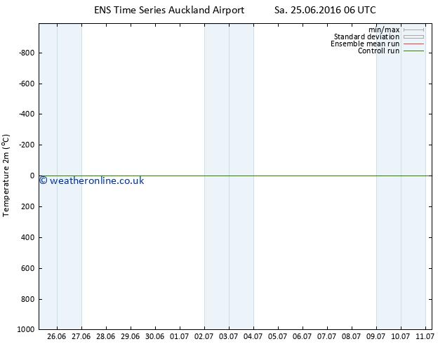 Temperature (2m) GEFS TS Mo 27.06.2016 00 GMT