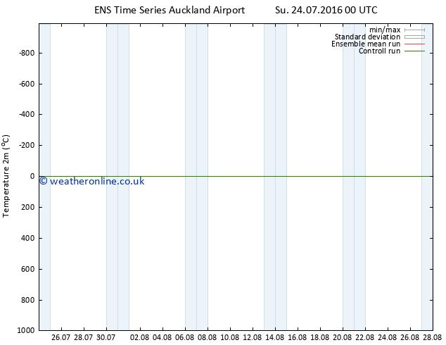 Temperature (2m) GEFS TS Su 24.07.2016 06 GMT