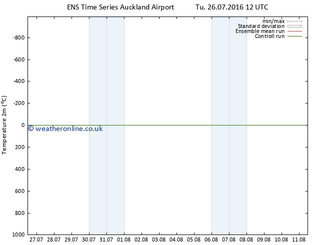 Temperature (2m) GEFS TS Sa 30.07.2016 18 GMT