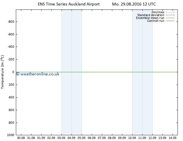 Temperature (2m) GEFS TS Mo 29.08.2016 18 GMT