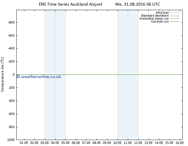 Temperature (2m) GEFS TS Fr 02.09.2016 00 GMT