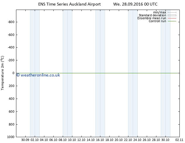 Temperature (2m) GEFS TS Fr 30.09.2016 06 GMT
