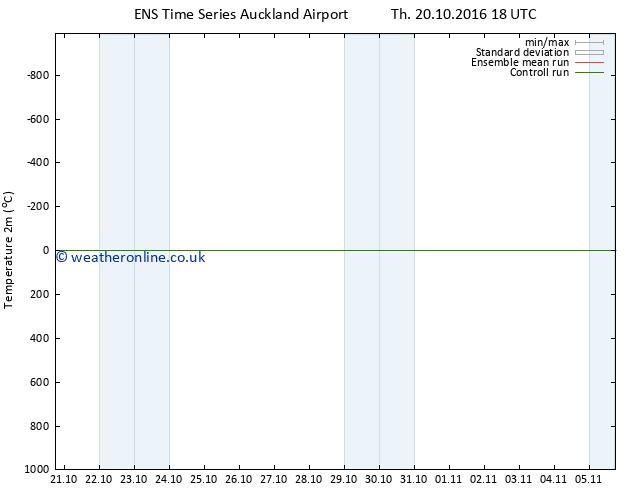 Temperature (2m) GEFS TS Fr 21.10.2016 00 GMT