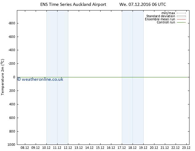 Temperature (2m) GEFS TS Su 11.12.2016 12 GMT