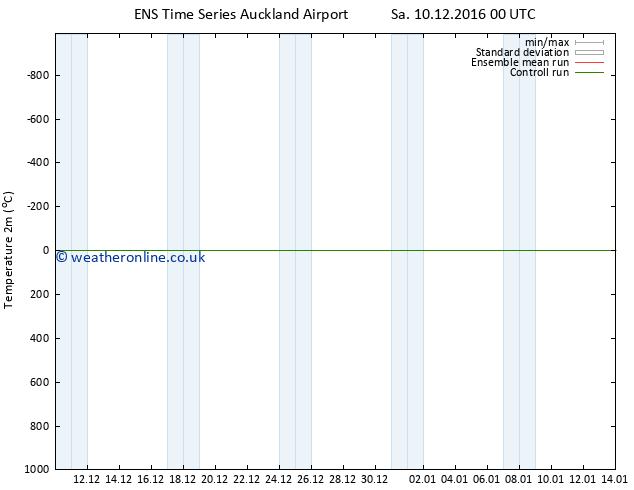 Temperature (2m) GEFS TS Sa 10.12.2016 06 GMT