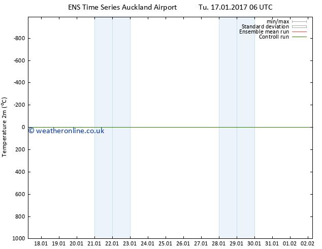 Temperature (2m) GEFS TS Th 19.01.2017 18 GMT