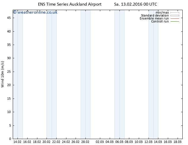 Surface wind GEFS TS Sa 13.02.2016 06 GMT