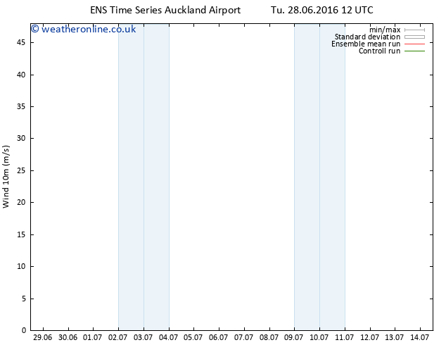 Surface wind GEFS TS Tu 28.06.2016 18 GMT