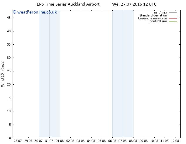 Surface wind GEFS TS We 27.07.2016 12 GMT