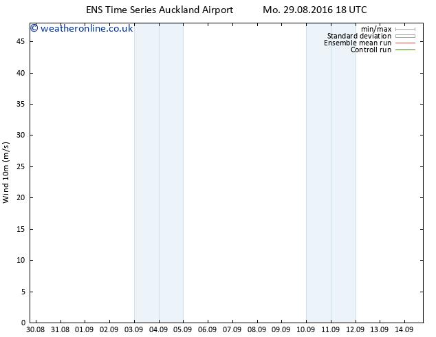 Surface wind GEFS TS Mo 29.08.2016 18 GMT