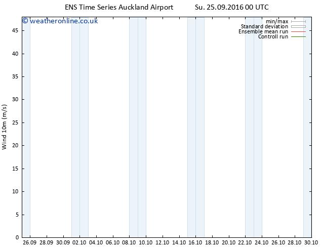 Surface wind GEFS TS Su 25.09.2016 00 GMT