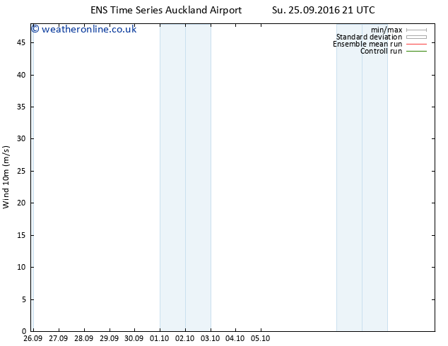 Surface wind GEFS TS Mo 26.09.2016 03 GMT