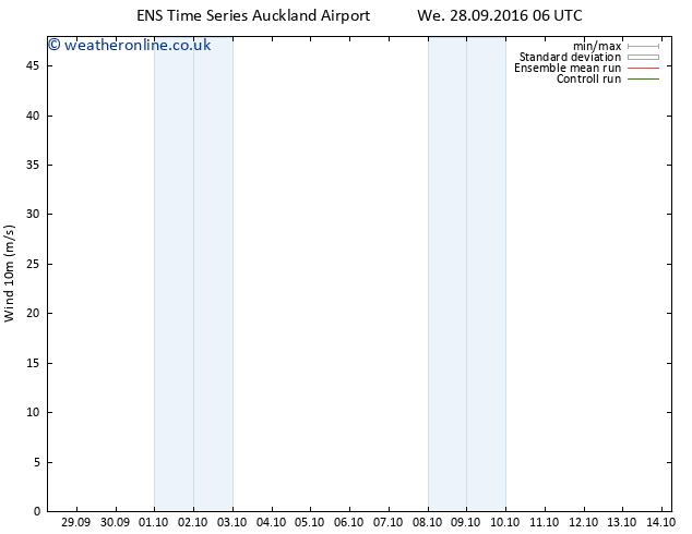 Surface wind GEFS TS We 28.09.2016 06 GMT