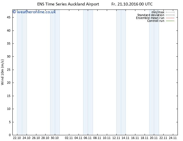 Surface wind GEFS TS Fr 21.10.2016 06 GMT