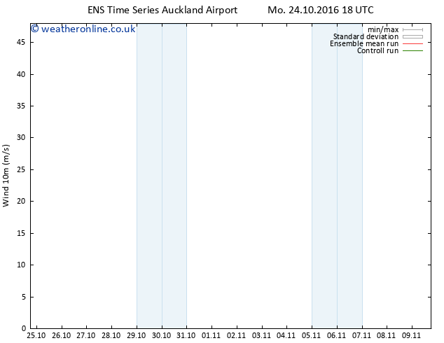 Surface wind GEFS TS Mo 24.10.2016 18 GMT