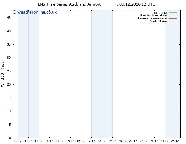 Surface wind GEFS TS Fr 09.12.2016 18 GMT
