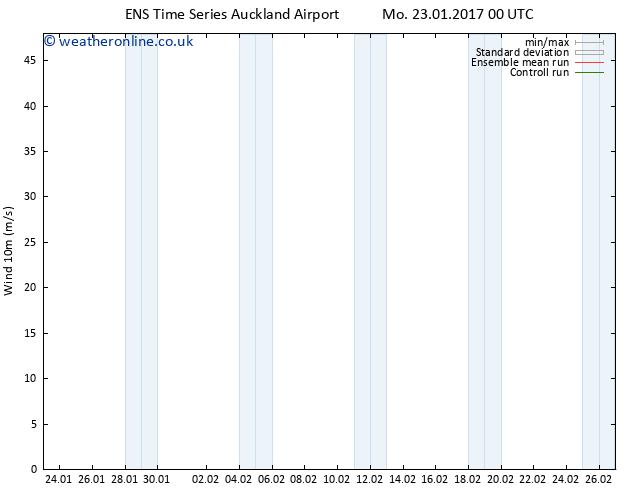 Surface wind GEFS TS Mo 23.01.2017 00 GMT