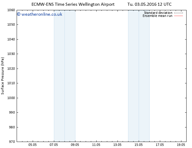 Surface pressure ECMWFTS We 04.05.2016 12 GMT