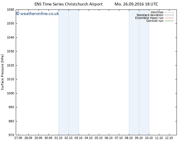Surface pressure GEFS TS Tu 27.09.2016 18 GMT