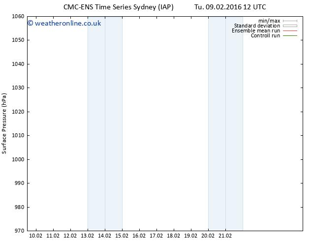 Surface pressure CMC TS Su 14.02.2016 12 GMT