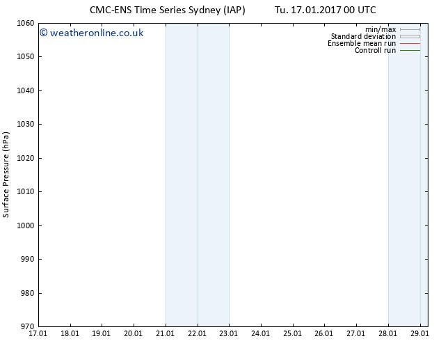Surface pressure CMC TS Su 29.01.2017 06 GMT
