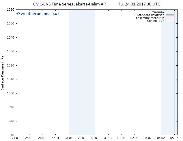 Surface pressure CMC TS Sa 28.01.2017 00 GMT