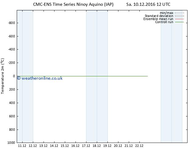 Temperature (2m) CMC TS Tu 13.12.2016 00 GMT