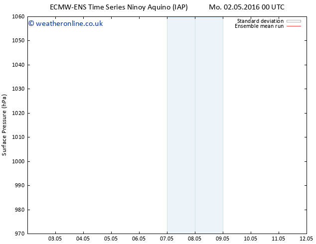Surface pressure ECMWFTS Th 12.05.2016 00 GMT