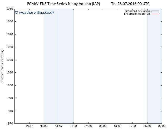 Surface pressure ECMWFTS Su 07.08.2016 00 GMT
