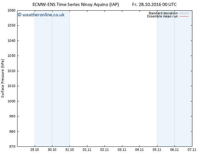 Surface pressure ECMWFTS Sa 05.11.2016 00 GMT