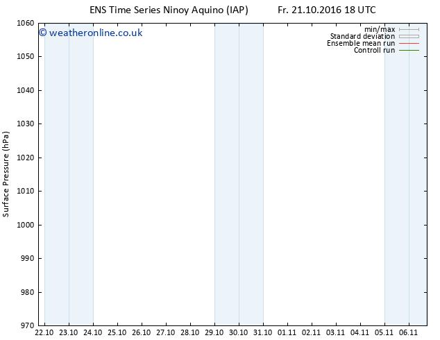 Surface pressure GEFS TS Fr 21.10.2016 18 GMT