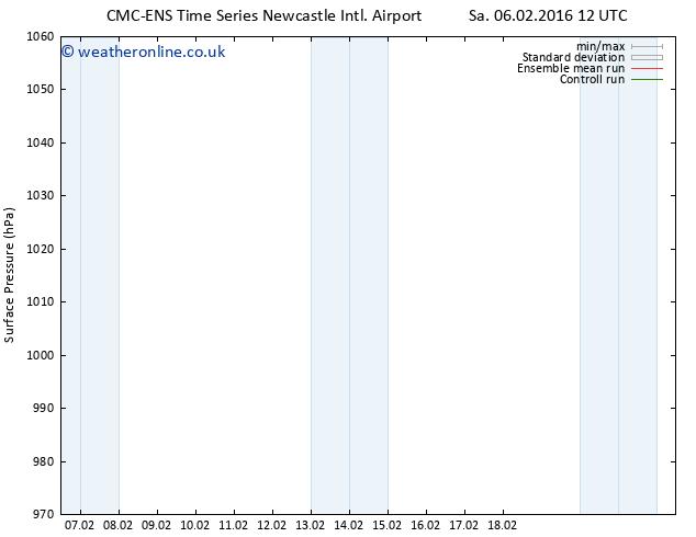 Surface pressure CMC TS Mo 08.02.2016 18 GMT