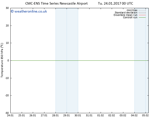 Temp. 850 hPa CMC TS Su 29.01.2017 00 GMT