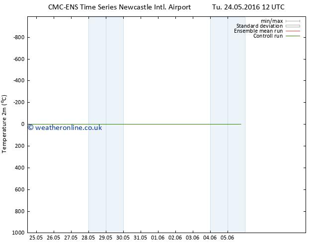 Temperature (2m) CMC TS Fr 27.05.2016 00 GMT