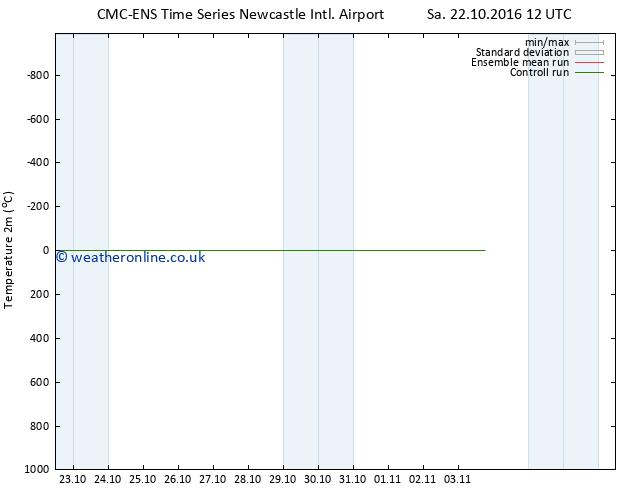 Temperature (2m) CMC TS Tu 25.10.2016 00 GMT