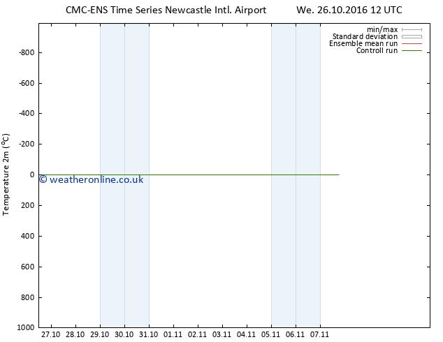 Temperature (2m) CMC TS Tu 01.11.2016 06 GMT