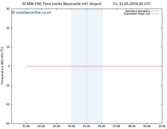 Temp. 850 hPa ECMWFTS We 01.06.2016 00 GMT