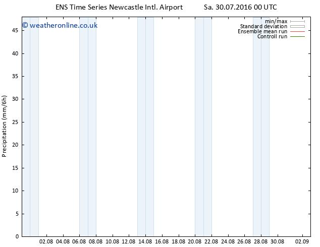 Precipitation GEFS TS Tu 02.08.2016 00 GMT