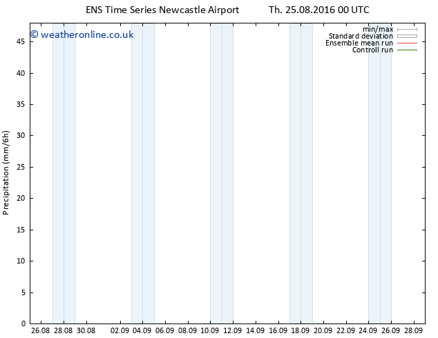 Precipitation GEFS TS Su 28.08.2016 00 GMT