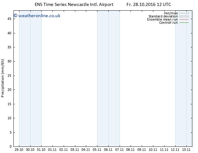 Precipitation GEFS TS Fr 28.10.2016 18 GMT