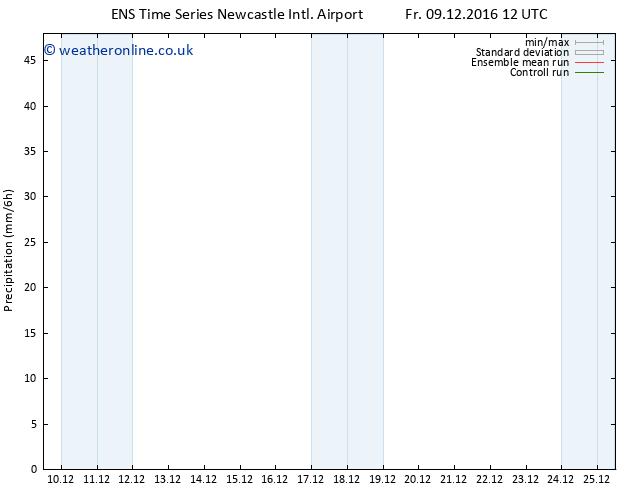 Precipitation GEFS TS Mo 12.12.2016 12 GMT